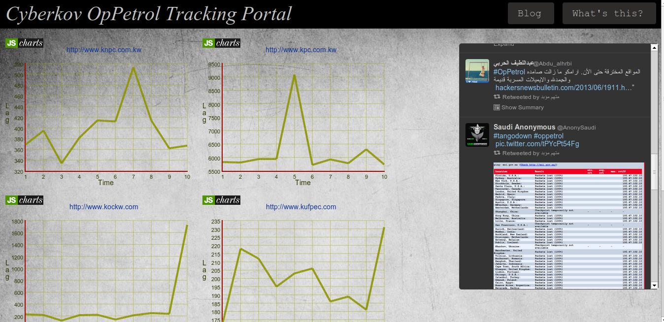 Cyberkov OpPetrol Tracking Portal