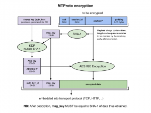 برتوكول MTProto وتشفيرة